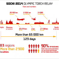 Sochi Torch Relay Numbers