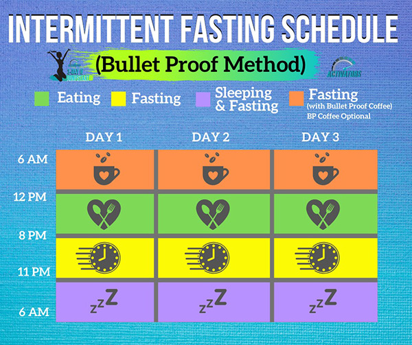 Bulletproof Intermittent Fasting