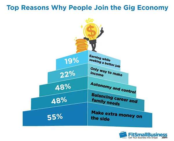 Why do people join the gig economy?