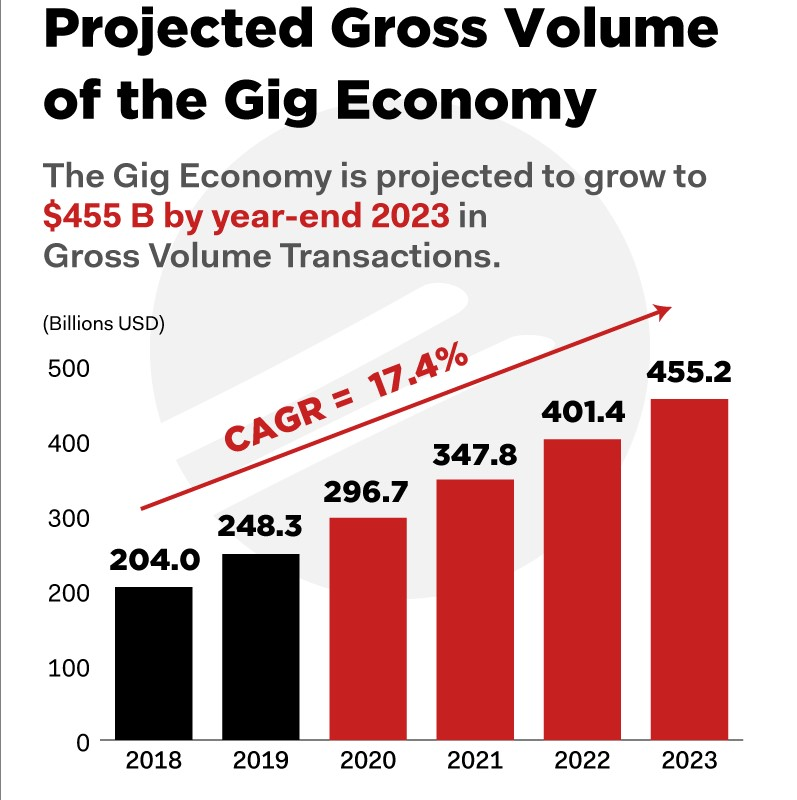 Projected gross volume of the gig economy